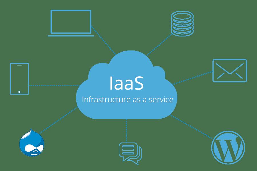 Почему IaaS — это идеальный вариант для стартапов
